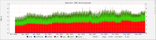 system-localhost-cpu-365d.png